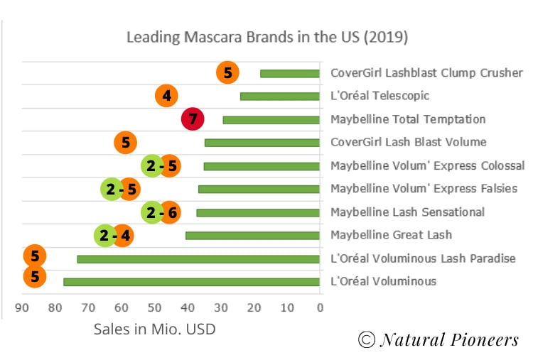 Natural Pioneers Is Mascara Toxic Popular Drugstore Mascara Ranking Top Ten Most Sold Mascaras In the US With EWG hazard toxic scores