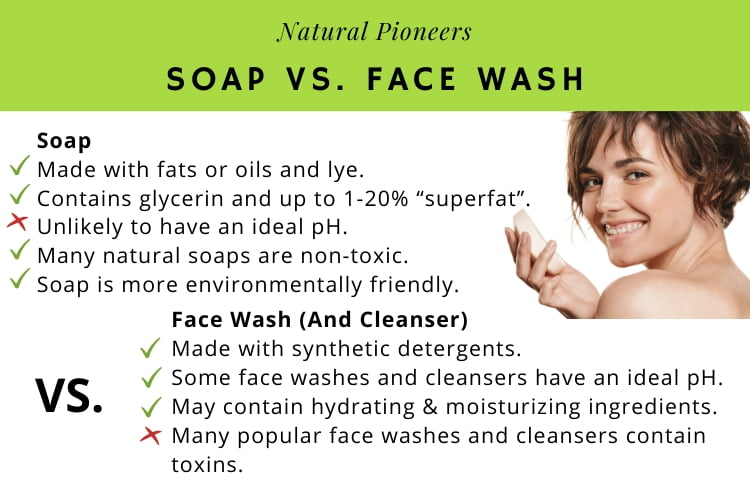 Natural Pioneers What is the difference between soap and face wash big comparison chart